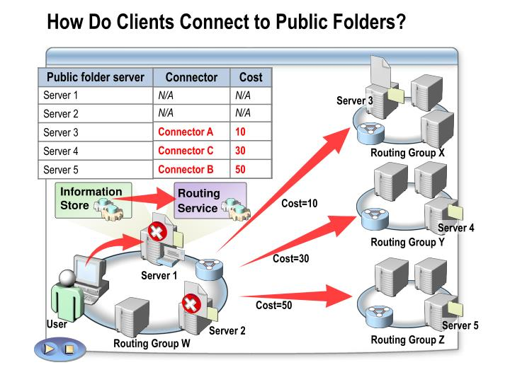 How Do Clients Connect to Public Folders?
