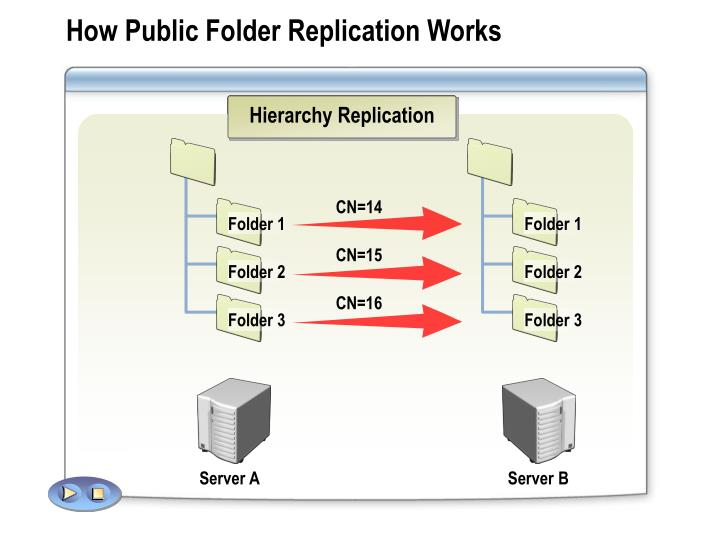 Hierarchy Replication