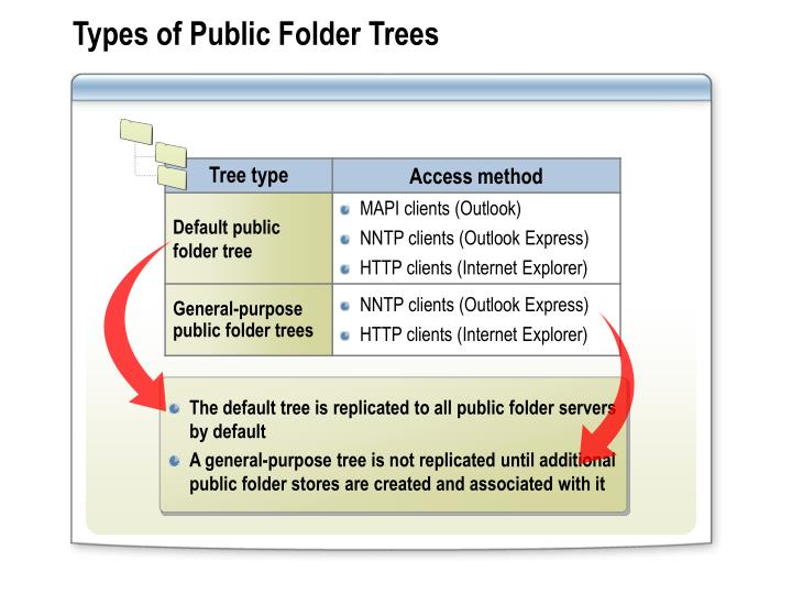 Types of Public Folder Trees