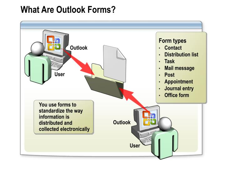 What Are Outlook Forms?