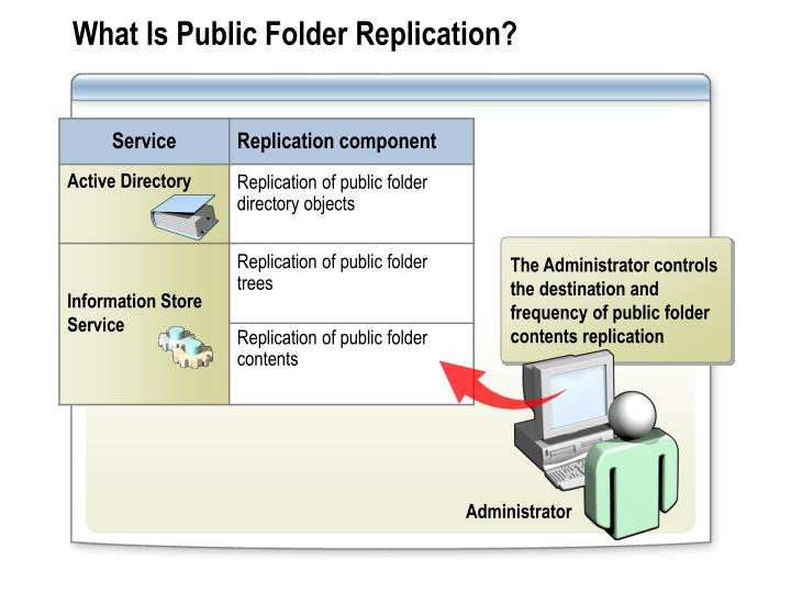 What Is Public Folder Replication?