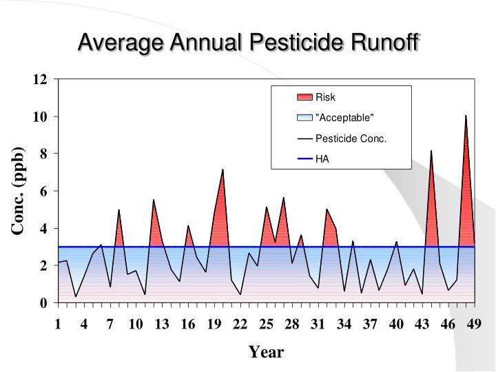 Average Annual Pesticide Runoff