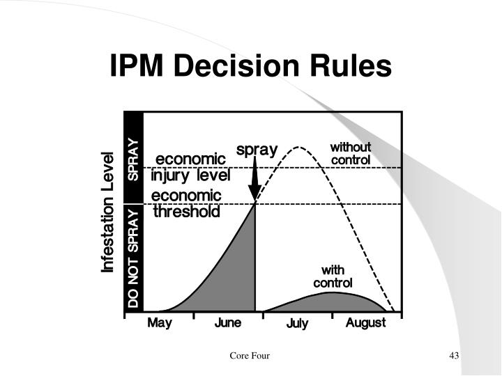 IPM Decision Rules