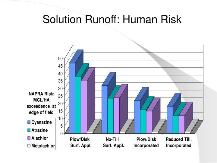 Solution Runoff: Human Risk