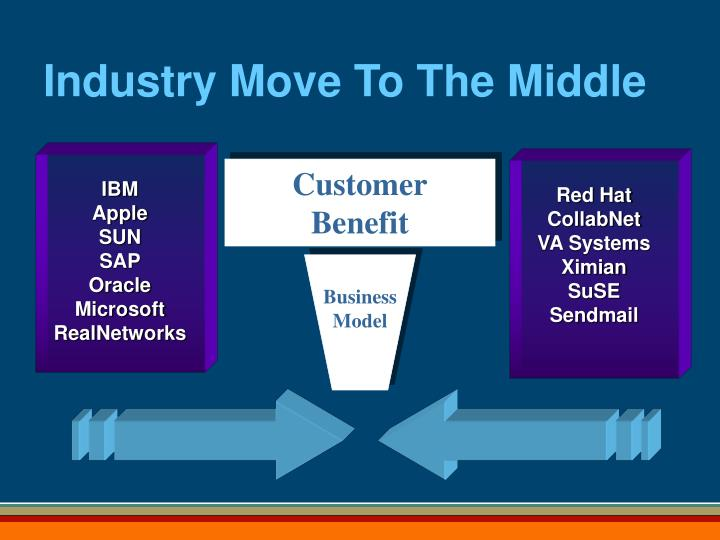 Industry Move To The Middle