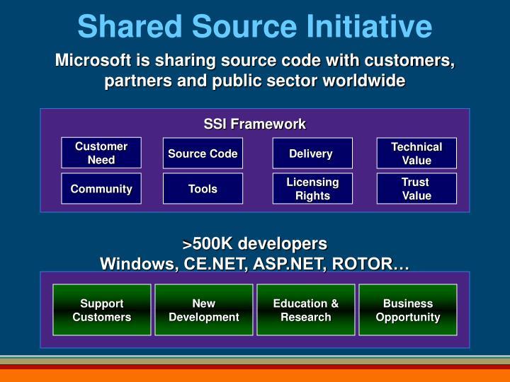 SSI Framework