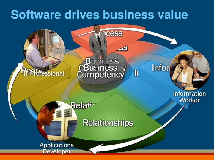 Software drives business value
