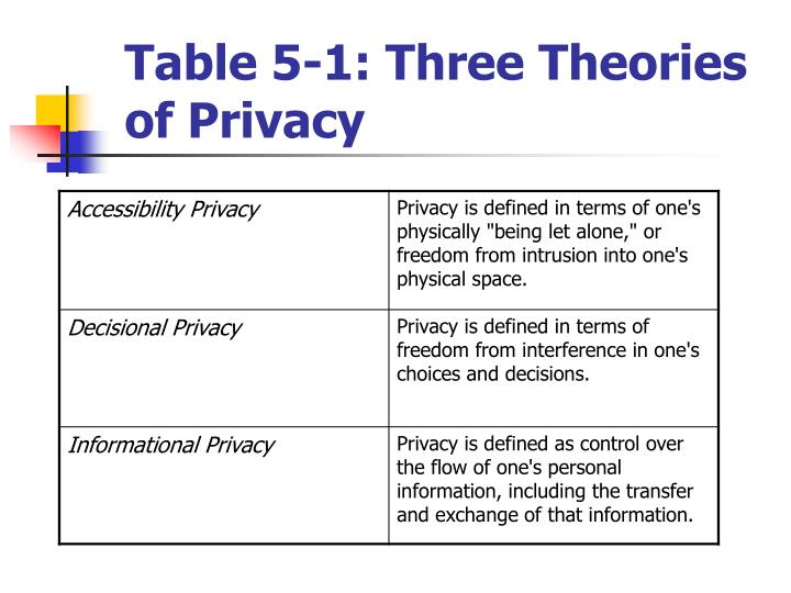 Table 5-1: Three Theories of Privacy