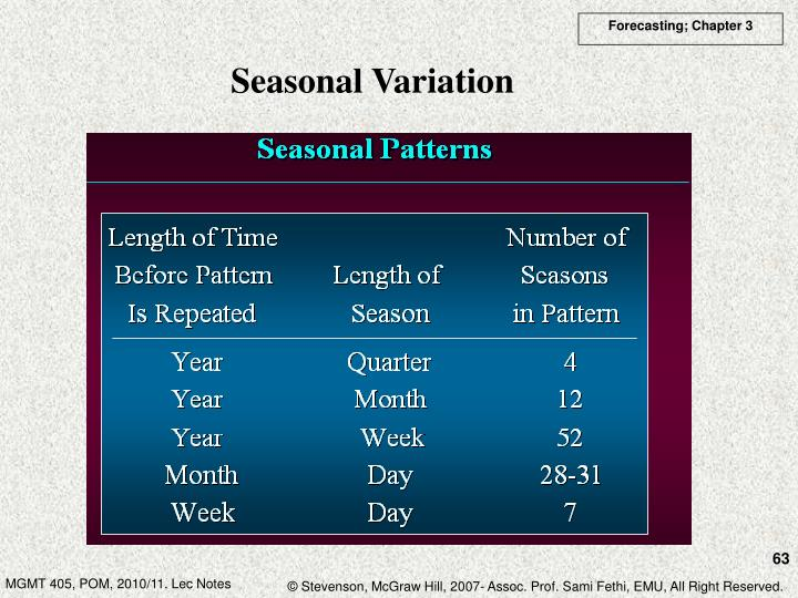 Seasonal Variation