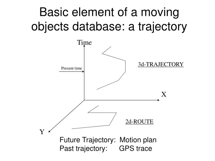 Basic element of a moving objects database: a trajectory