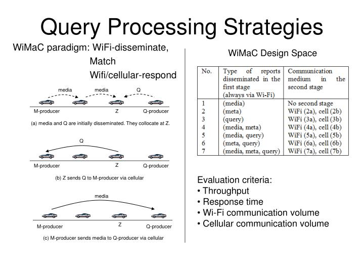Query Processing Strategies