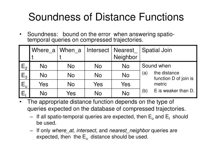 Soundness of Distance Functions