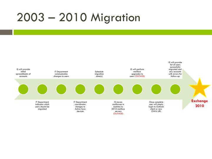 2003 – 2010 Migration