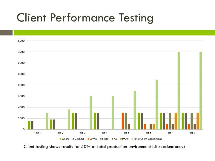 Client Performance Testing