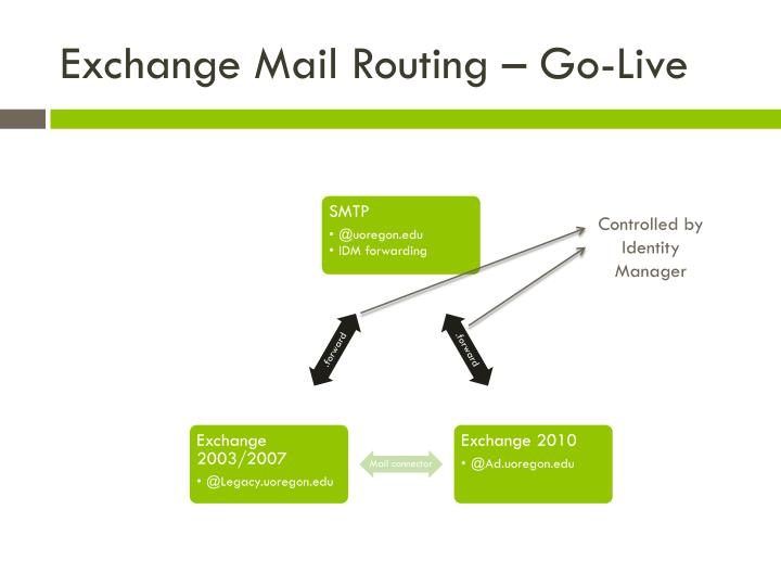 Exchange Mail Routing – Go-Live