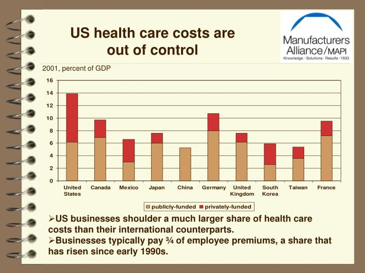 US health care costs are