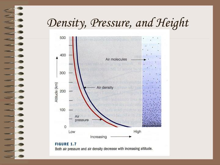 Density, Pressure, and Height