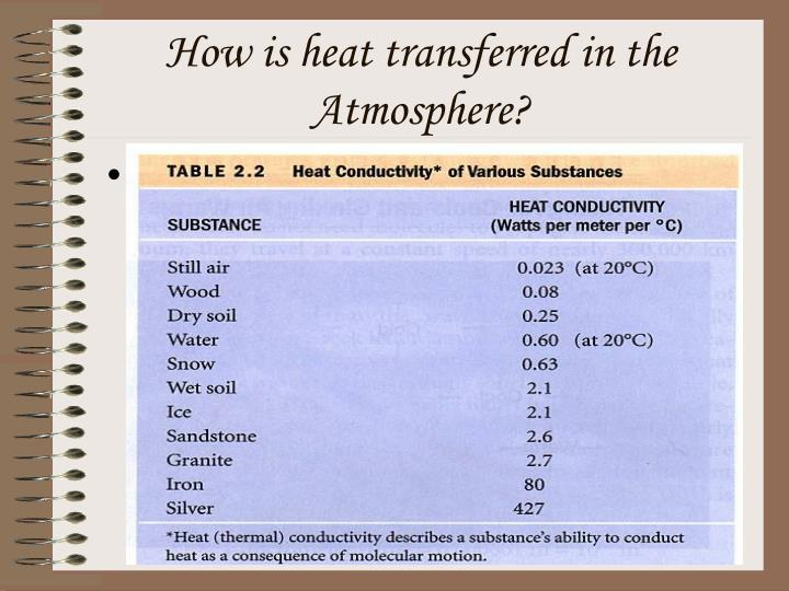 How is heat transferred in the Atmosphere?
