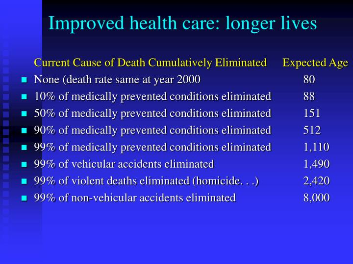 Improved health care: longer lives