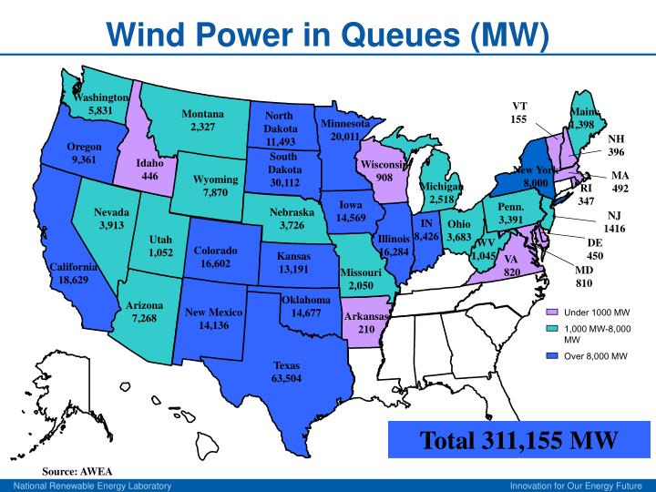 Wind power in queues mw