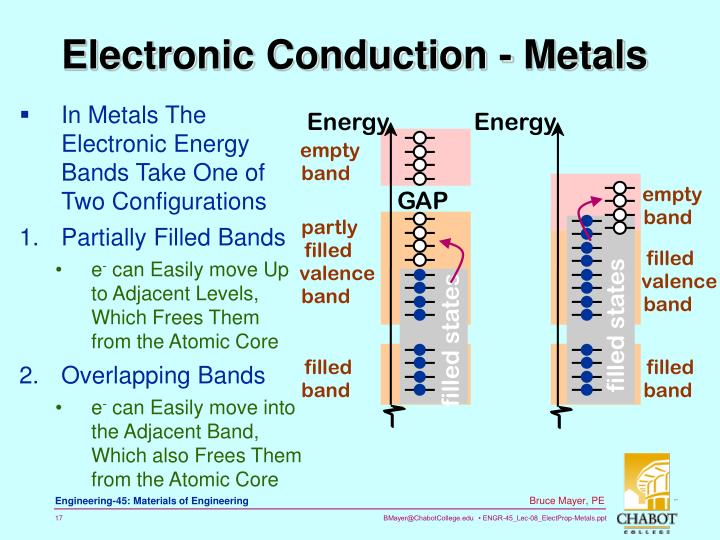 In Metals The Electronic Energy Bands Take One of Two Configurations