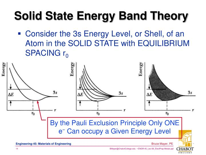Consider the 3s Energy Level, or Shell, of an Atom in the SOLID STATE with EQUILIBRIUM SPACING r