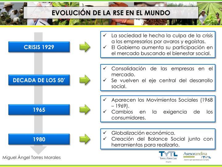 EVOLUCIÓN DE LA RSE EN EL MUNDO
