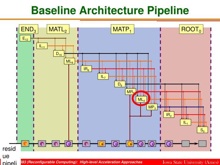 Baseline Architecture Pipeline