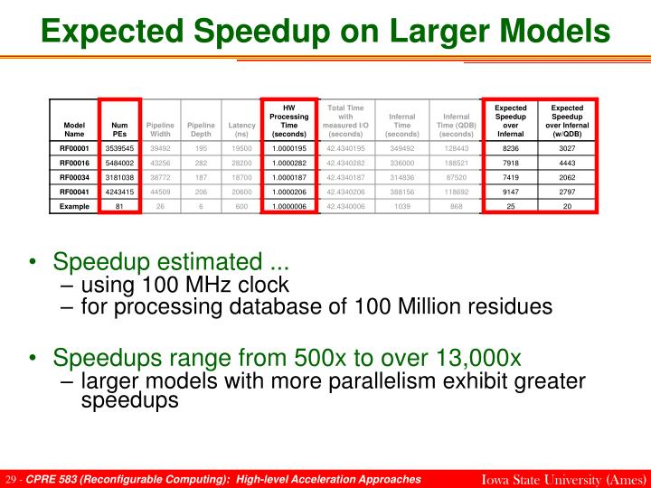 Expected Speedup on Larger Models
