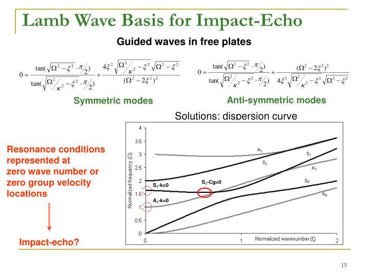 Lamb Wave Basis for Impact-Echo