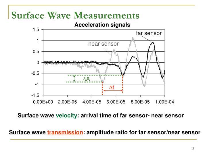 Surface Wave Measurements