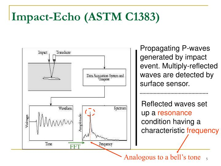 Impact-Echo (ASTM C1383)