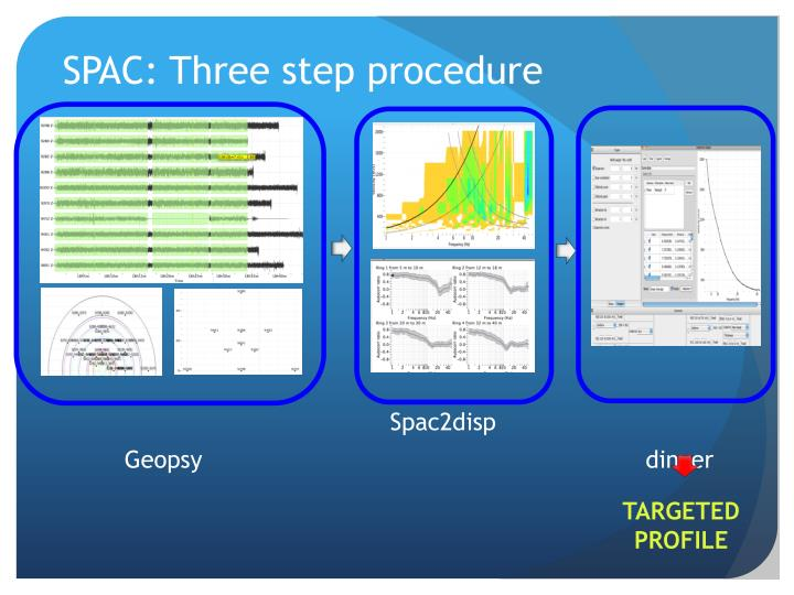 SPAC: Three step procedure
