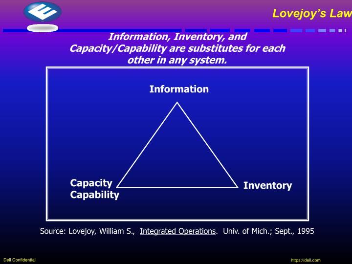 Lovejoy's Law