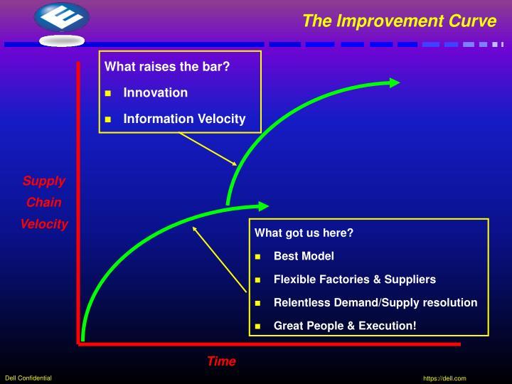 The Improvement Curve