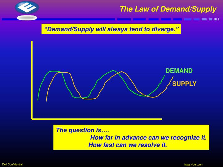 The Law of Demand/Supply
