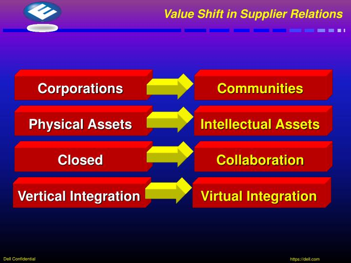 Value Shift in Supplier Relations