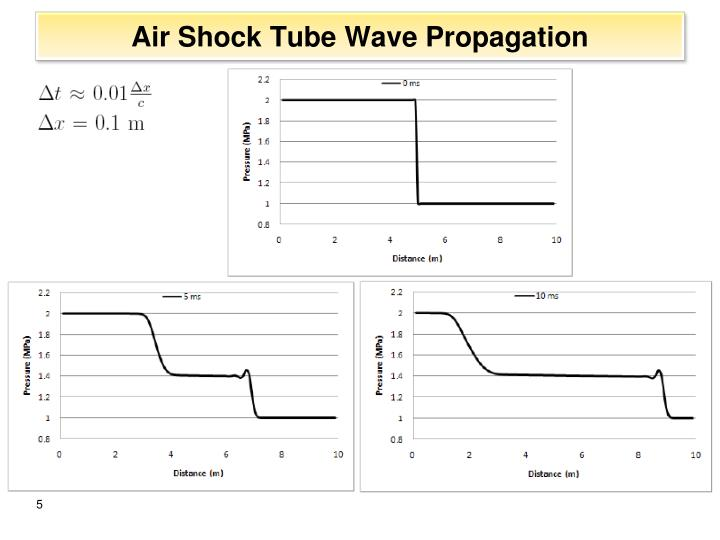 Air Shock Tube Wave Propagation