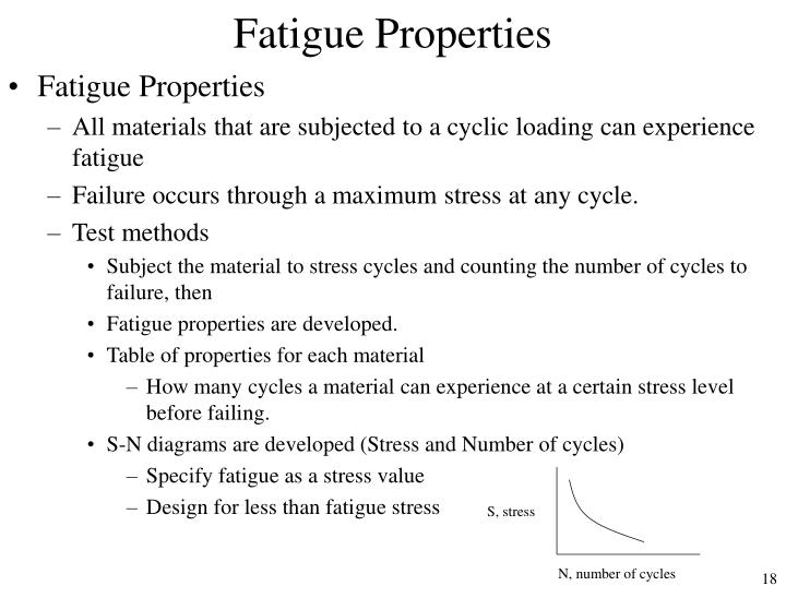 Fatigue Properties