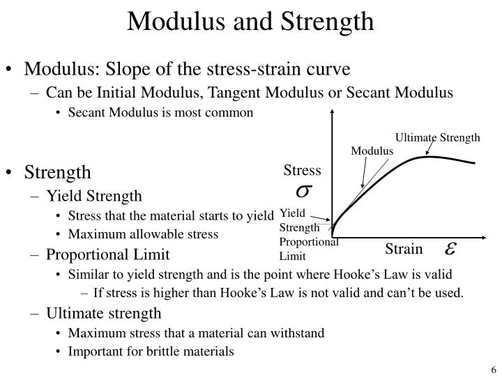 Modulus and Strength