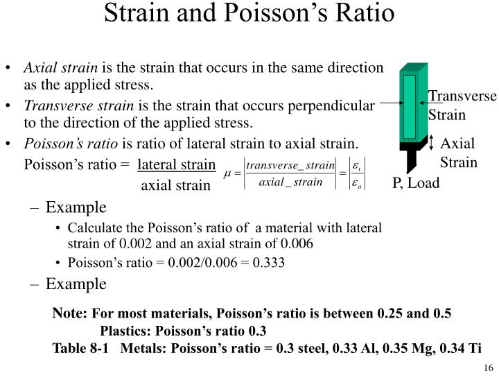 Strain and Poisson's Ratio