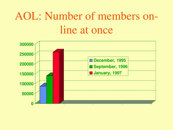 AOL: Number of members on-line at once