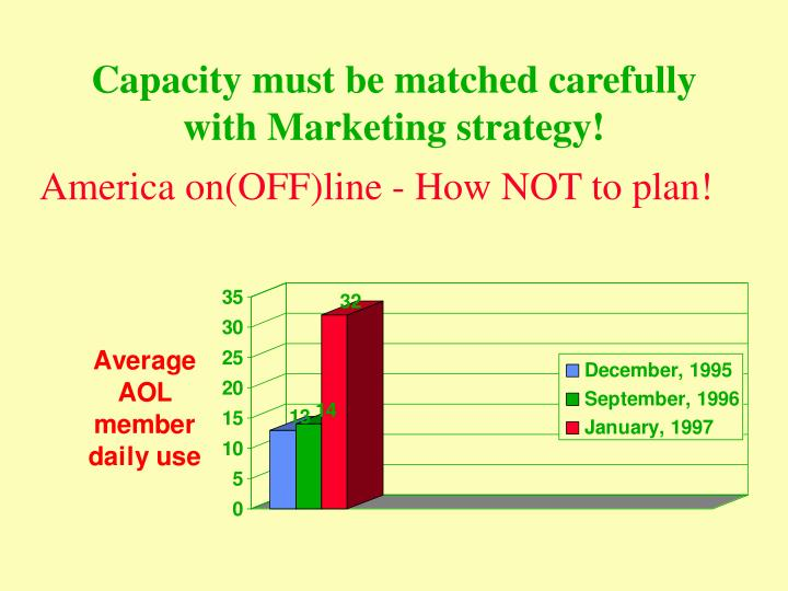 Capacity must be matched carefully with Marketing strategy!