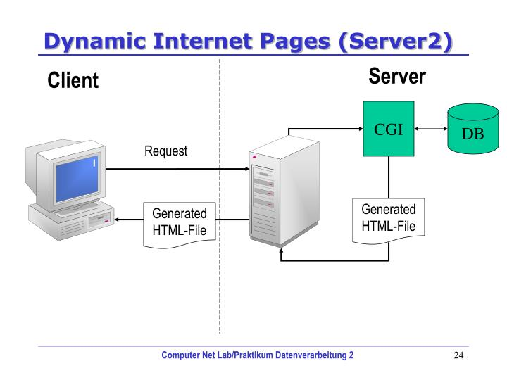 Dynamic Internet Pages (Server2)