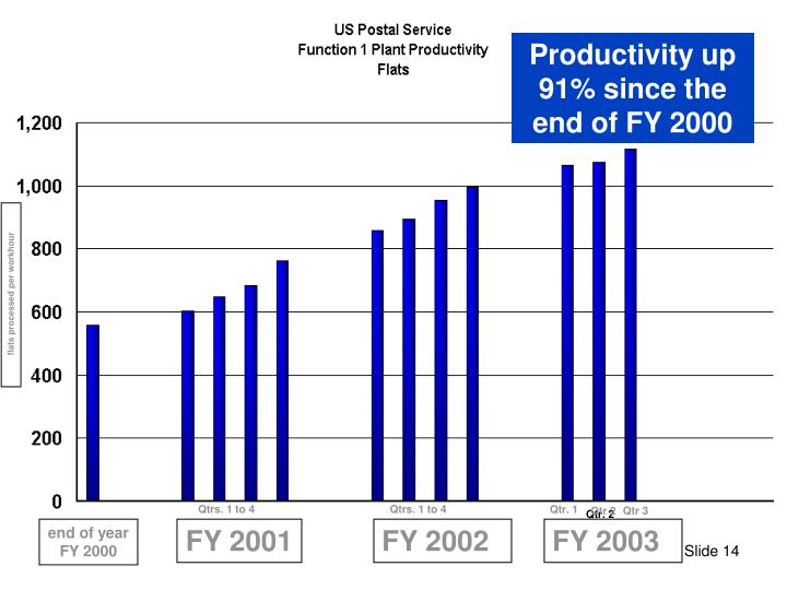 Productivity up 91% since the end of FY 2000