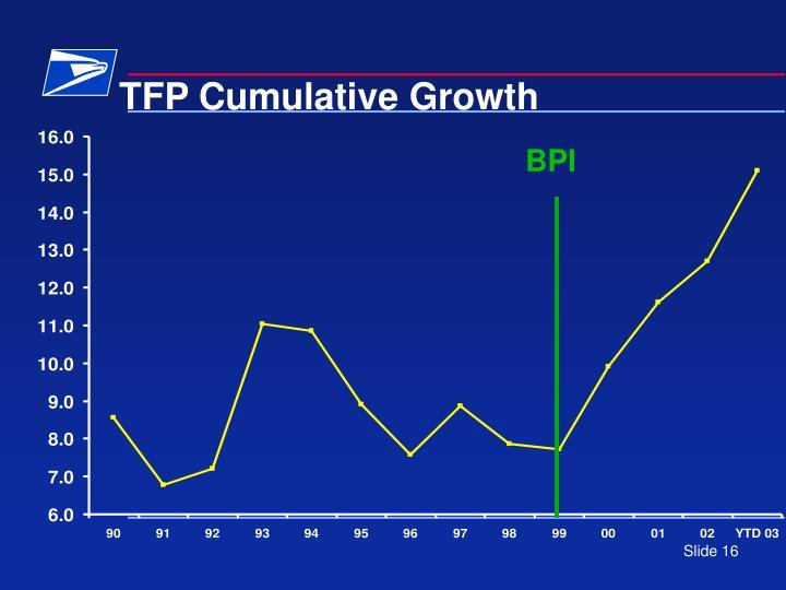 TFP Cumulative Growth