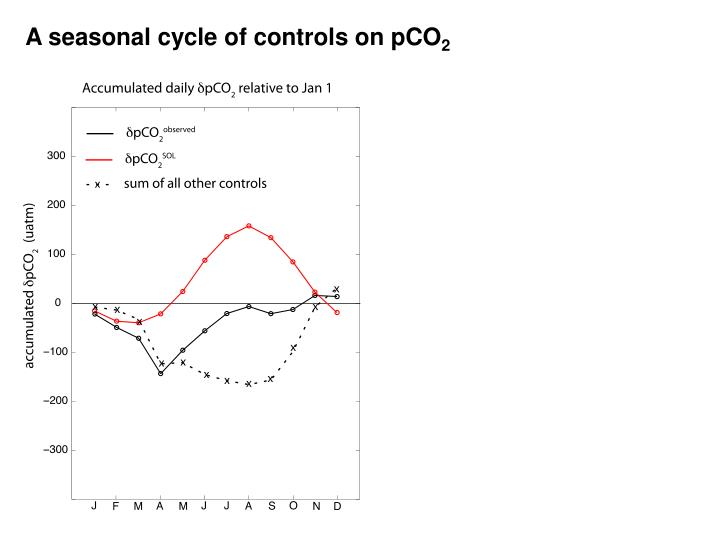 A seasonal cycle of controls on pCO