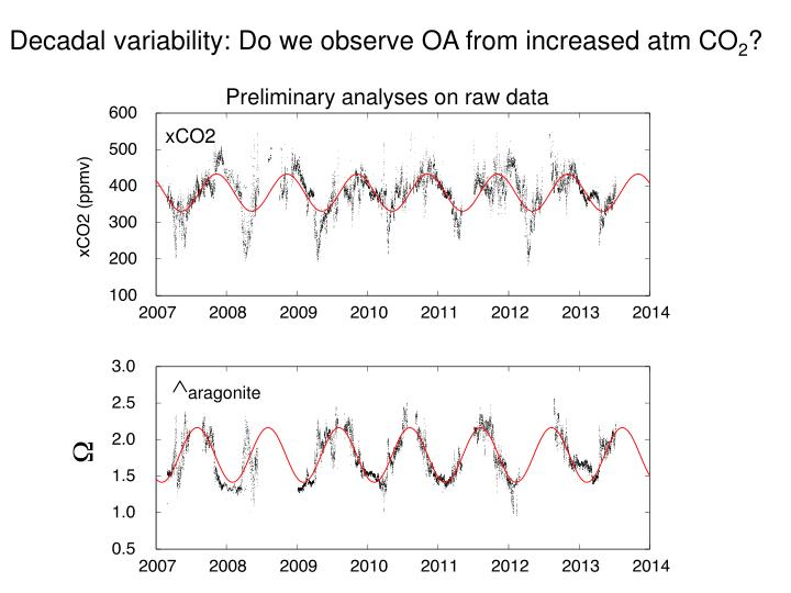 Decadal variability: Do we observe OA from increased atm CO