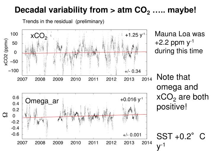 Decadal variability from > atm CO