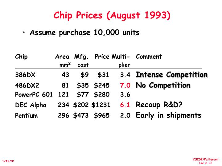 Chip Prices (August 1993)